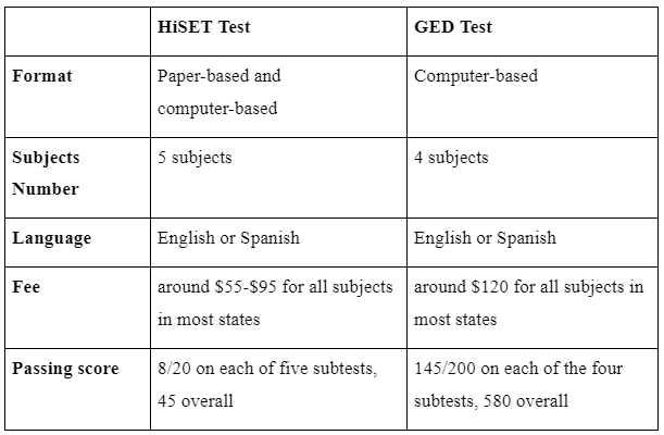 HiSET vs GED exam: What is the difference?